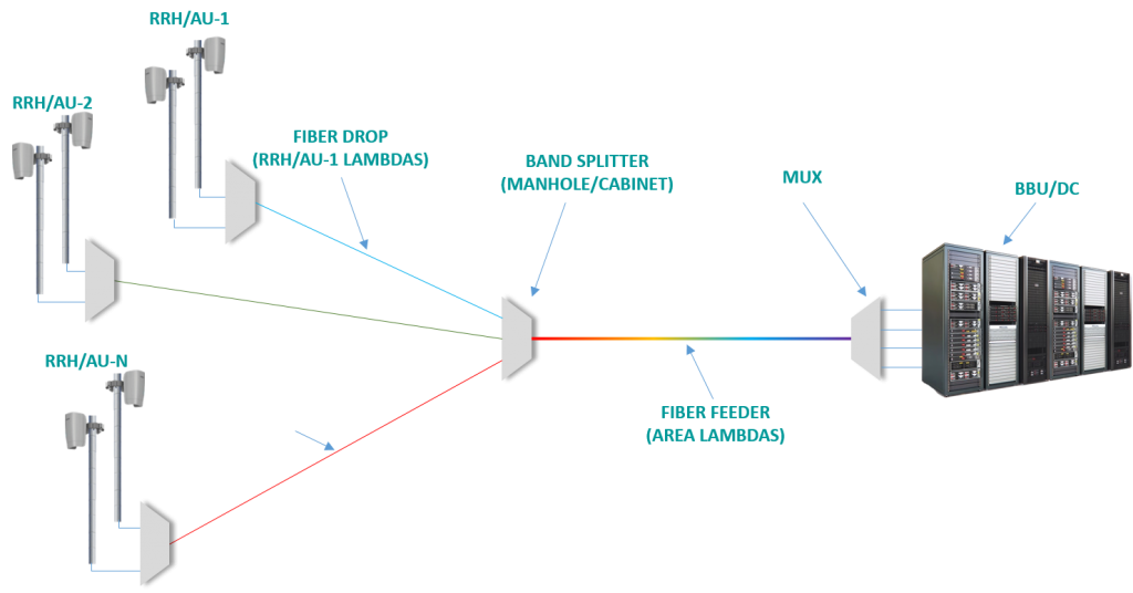 Passive tree architecture for FWA radio site connectivity
